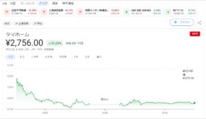 タマホーム株価