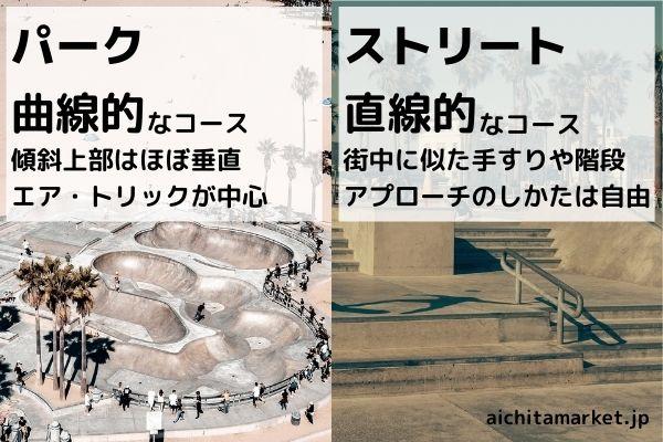オリンピック スケボー【パーク/ストリート】どっち?違い【コース】